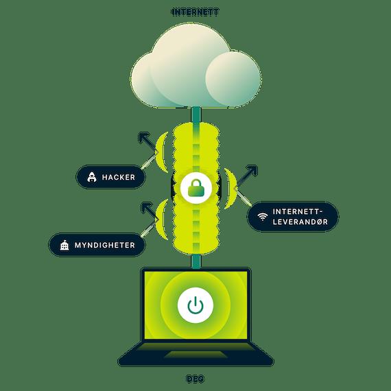 Kryptert VPN-tilkobling