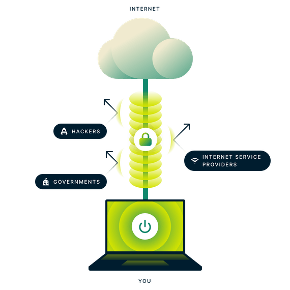 Encrypted VPN connection