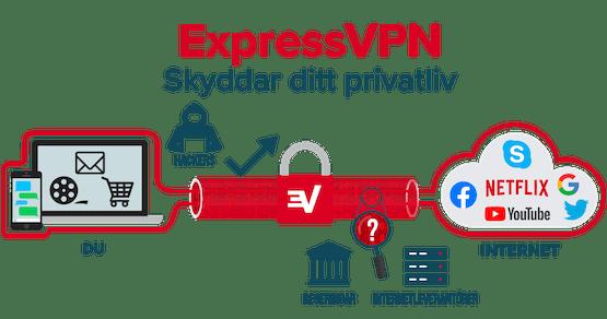 ExpressVPN krypterar hela din internetanslutning.