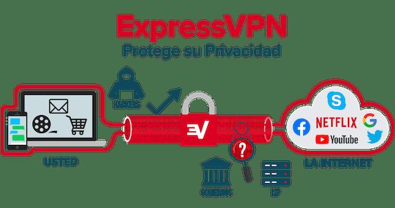 ExpressVPN encripta toda su conexión a internet.