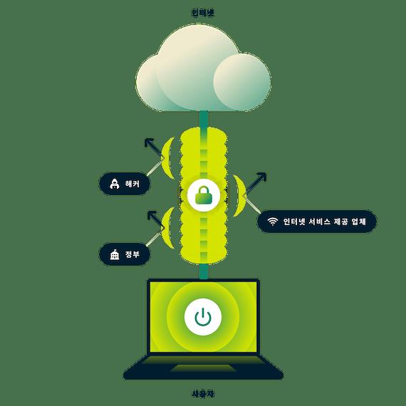 ExpressVPN은 사용자의 전체 인터넷 연결을 암호화합니다. 화살표로 정부, 해커, 인터넷 서비스 제공 업체를 가리키는 인터넷에 안전하게 연결된 노트북.