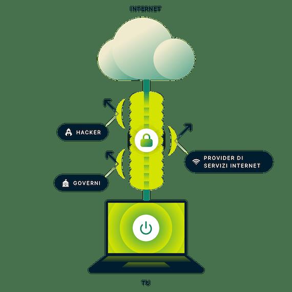 ExpressVPN crittografa l'intera connessione Internet. PC portatile con una connessione sicura a Internet e frecce che puntano a governo, hacker e provider di servizi Internet.