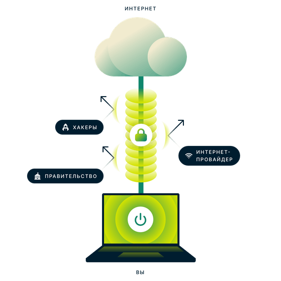Зашифрованное VPN-подключение