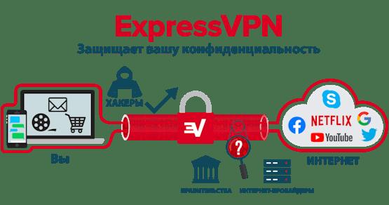 ExpressVPN шифрует ваше интернет-соединение полностью.