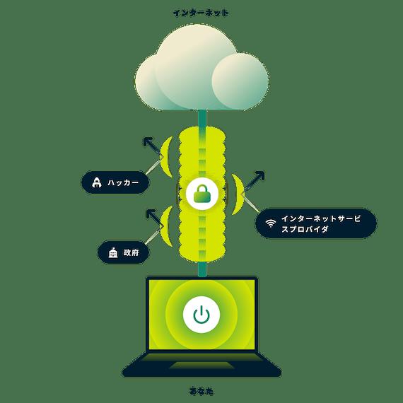 全インターネット接続を暗号化するExpressVPN。インターネットへの安全な接続を持つノートパソコンと政府、ハッカー、インターネットサービスプロバイダを指す矢印。