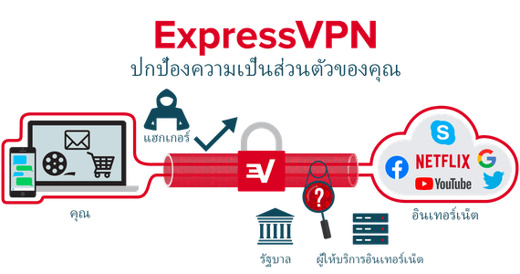 ExpressVPN เข้ารหัสการเชื่อมต่ออินเทอร์เน็ตทั้งหมดของคุณ