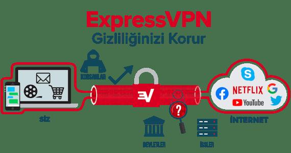 ExpressVPN internet bağlantınızın tamamını şifreler.