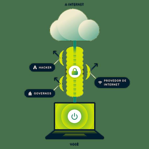 A ExpressVPN criptografa toda a sua conexão com a Internet. Laptop com uma conexão segura à Internet com setas apontando para o governo, hackers e provedores de serviços de Internet.