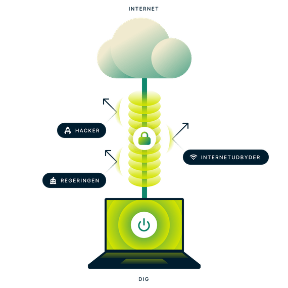 Krypteret VPN -forbindelse