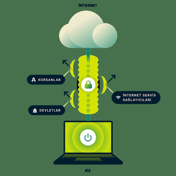 ExpressVPN internet bağlantınızın tamamını şifreler. İnternete güvenli bir bağlantısı olan laptop ve devlet, korsanlar ve internet servis sağlayıcılarını gösteren oklar.