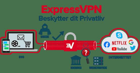 ExpressVPN krypterer hele din internetforbindelse.