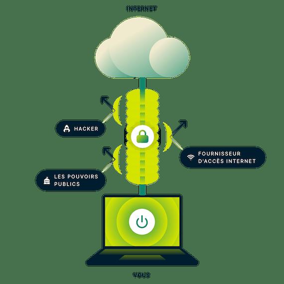 Connexion VPN chiffrée