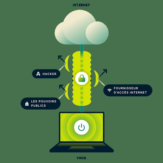 ExpressVPN chiffre votre connexion internet. Ordinateur portable avec une connexion sécurisée à internet, des flèches pointant vers le gouvernement, les hackers et les FAI.