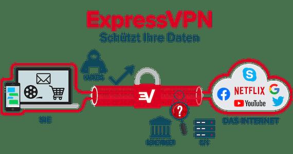 ExpressVPN verschlüsselt Ihre gesamte Internetverbindung.