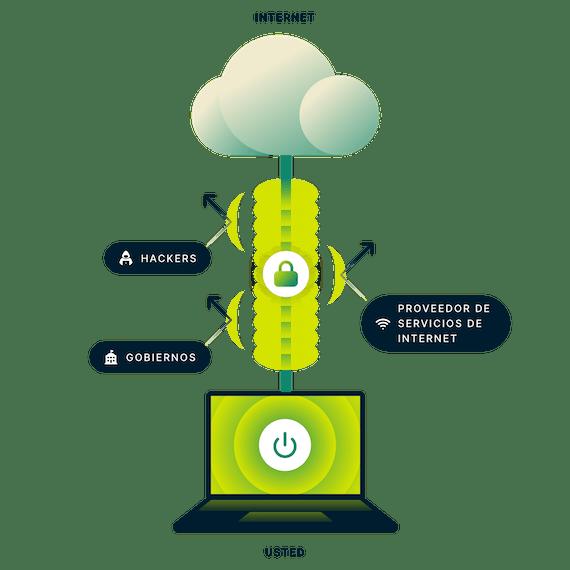 Conexión VPN encriptada