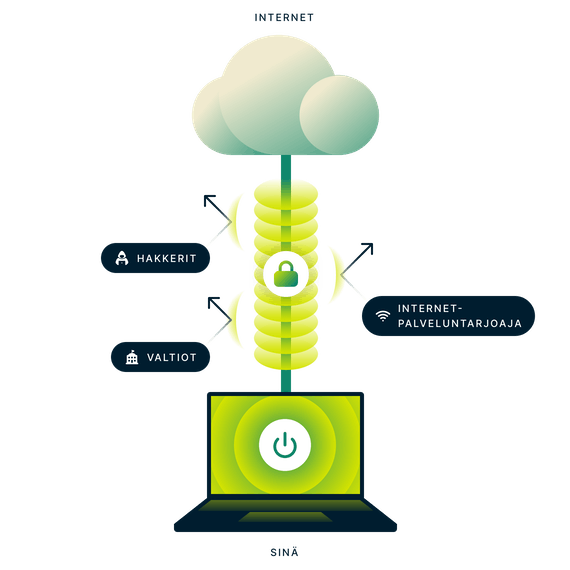Salattu VPN-yhteys