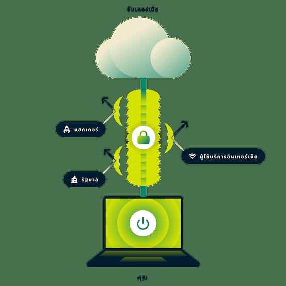 ExpressVPN เข้ารหัสการเชื่อมต่ออินเทอร์เน็ตทั้งหมดของคุณ แล็ปท็อปที่มีการเชื่อมต่ออินเทอร์เน็ตที่ปลอดภัยโดยมีลูกศรชี้ไปที่รัฐบาล แฮกเกอร์ และผู้ให้บริการอินเทอร์เน็ต