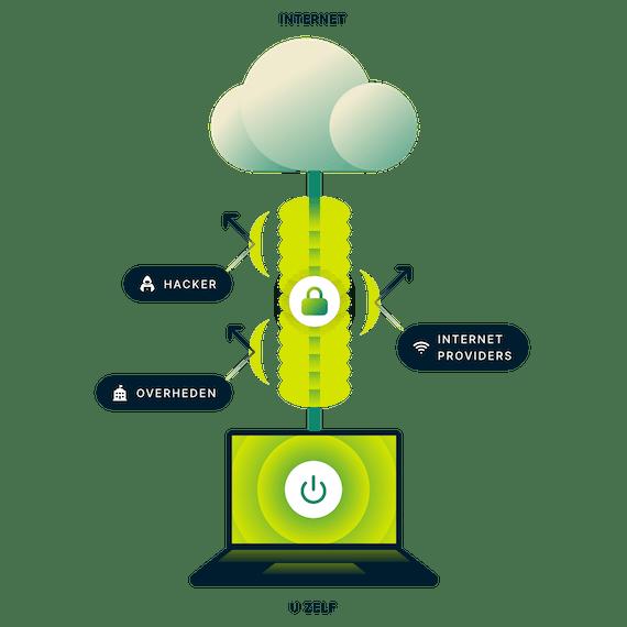 Versleutelde VPN verbinding