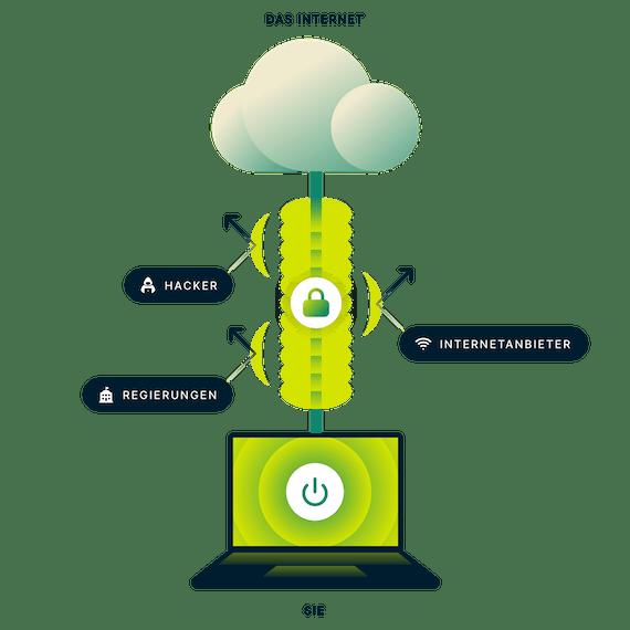 ExpressVPN verschlüsselt Ihre komplette Internetverbindung. Laptop mit einer sicheren Verbindung zum Internet mit Pfeilen in Richtung von Regierung, Hackern und Internetanbietern.