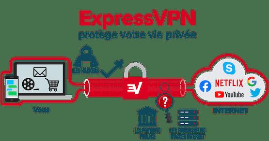 ExpressVPN chiffre toute votre connexion internet.