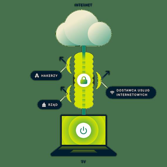 ExpressVPN szyfruje całe Twoje połączenie z Internetem. Laptop z bezpiecznym połączeniem z Internetem ze strzałkami, które wskazują na rząd, hakerów i dostawców usług internetowych.