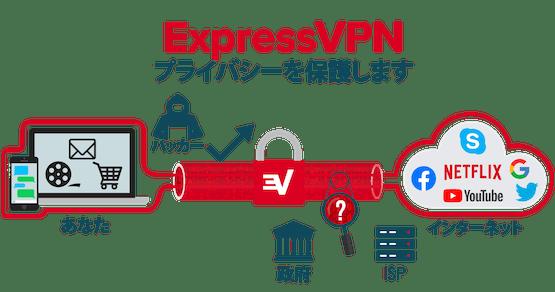 全インターネット接続を暗号化するExpressVPN。