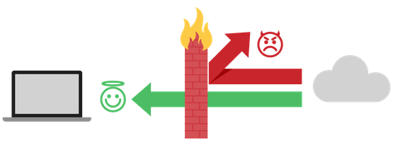 Lighthearted infographic depicting how a firewall works.