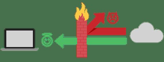 Lättsam infographic som illustrerar hur en brandvägg fungerar.