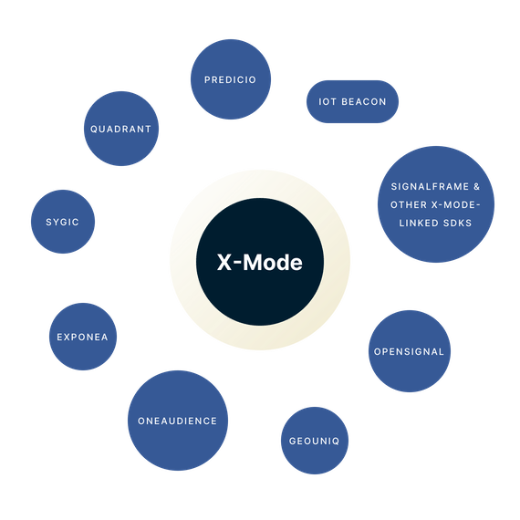 X-Mode surrounded by SDKs.
