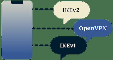 โทรศัพท์มือถือที่มี IKEv2, OpenVPN และ IKEv1
