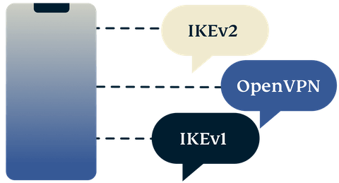 Mobile phone with IKEv2, OpenVPN, and IKEv1.