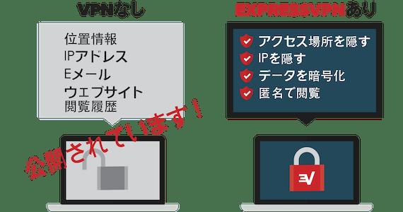 VPNを使用することによるセキュリティアドバンテージ。