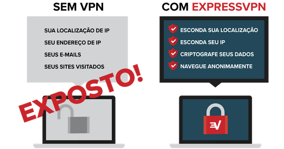 Security advantages of using a VPN.