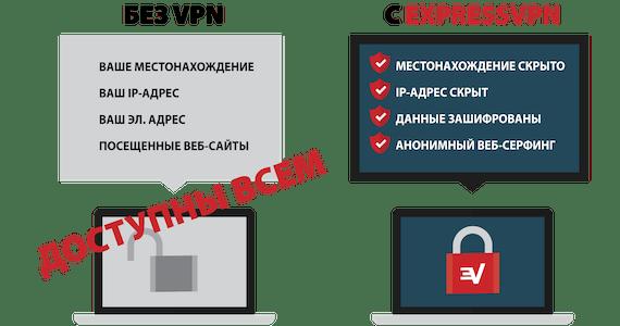 Защита, обеспечиваемая VPN.