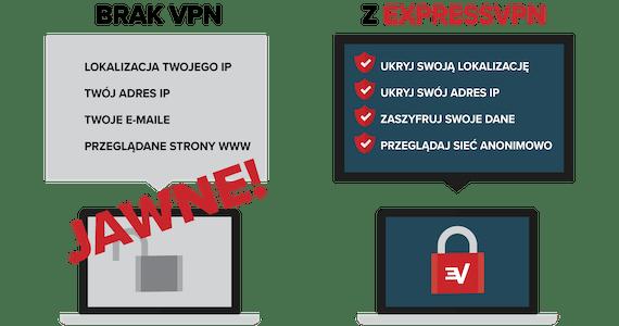 Zalety korzystania z VPN pod względem ochrony.