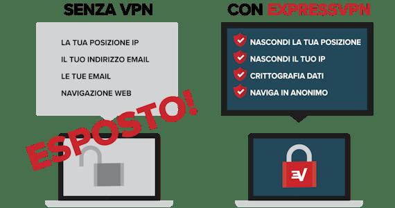 Vantaggi per la sicurezza con l'uso di una VPN.