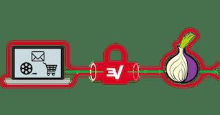 A diagram showing data passing through a VPN, then Tor.