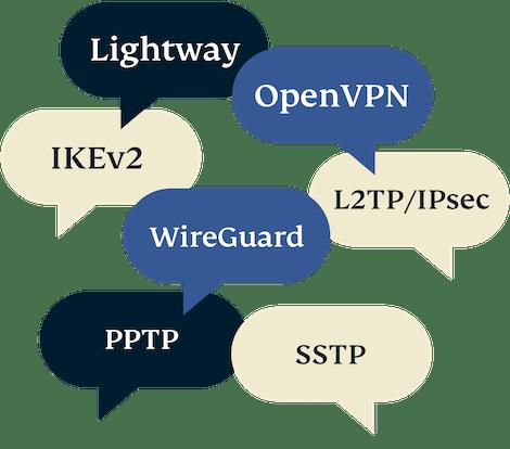 Balões de fala com diferentes protocolos VPN.
