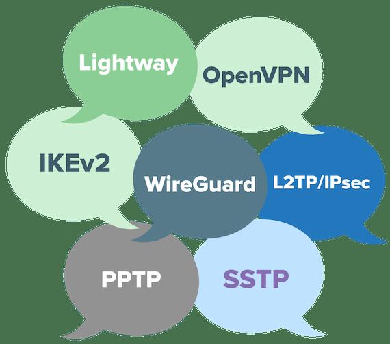 Globos de diálogo con diferentes protocolos VPN.