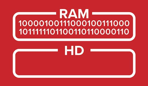 Trusted Server diagram showing data in RAM, but nothing written to the hard drive.