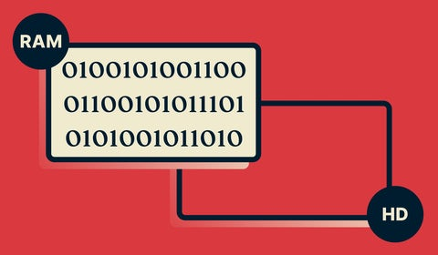 Diagram Trusted Server przedstawajacy dane w RAM, ale bez jakichkolwiek zapisów na twardym dysku.