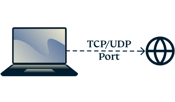 A laptop connecting to the internet with TCP and UDP ports.