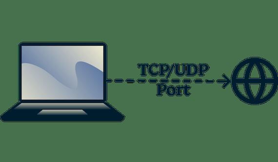 So prüfen Sie die TCP- und UDP -Ports