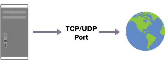 How to check TCP and UDP ports