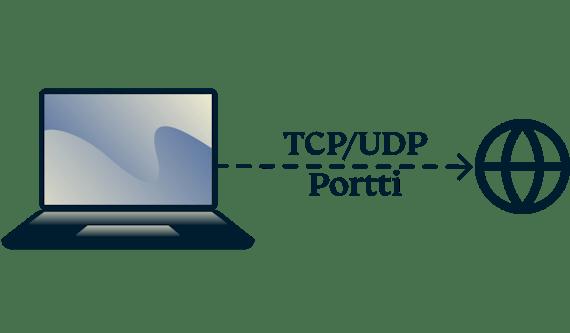 Miten TCP- ja UDP-portit tarkistetaan