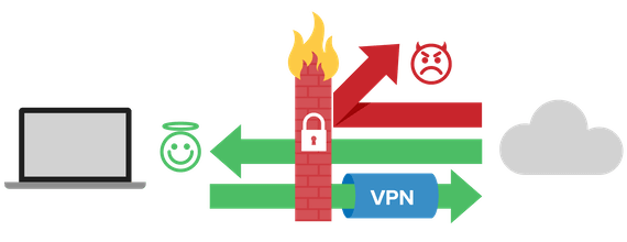 Infographic showing how a firewall complements a VPN to provide optimal online security.