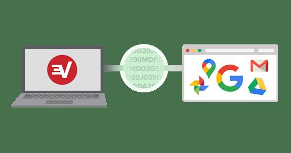 Kryptert internettrafikk mellom en datamaskin og Google.