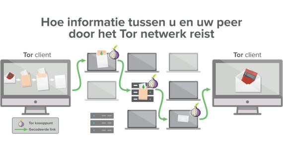 A Tor network provides at least three hops for your data to travel through.