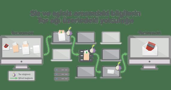 Bir Tor ağı verilerinizin aktarılması için en az üç sıçrama noktası kullanır.