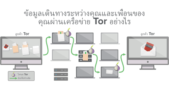 เครือข่าย Tor มอบสามจุดเป็นอย่างต่ำสำหรับการเดินทางของข้อมูลของคุณ